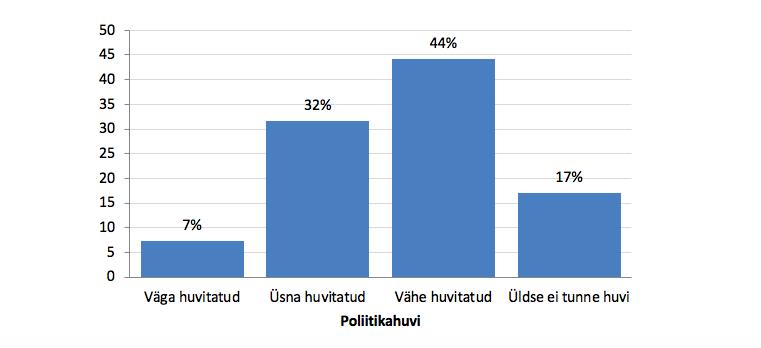 Joonis 1. Eesti inimeste huvi poliitika vastu. Allikas: Euroopa Sotsiaaluuring 2018, Eesti
