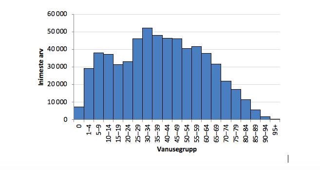 Joonis 10. Histogramm: Eesti meeste vanuseline jaotus 1. jaanuaril 2019. Allikas: Statistikaamet