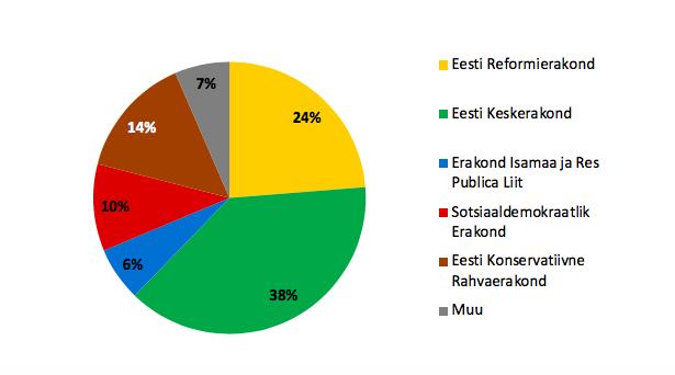 """Joonis 13. Erakondlikud eelistused (vastused küsimusele """"Kas tunnete mõne poliitilise partei/erakonna suhtes suuremat lähedust kui teiste suhtes?""""). Allikas: Euroopa Sotsiaaluuring 2018, Eesti"""