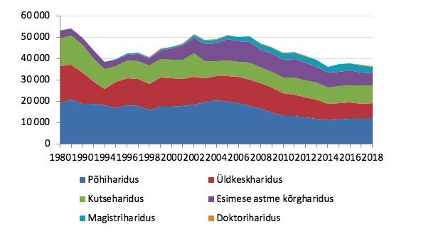 Joonis 16. Hariduse omandanud õppeaasta jooksul haridustasemete lõikes aastatel 1980–2018. Allikas: Statistikaamet