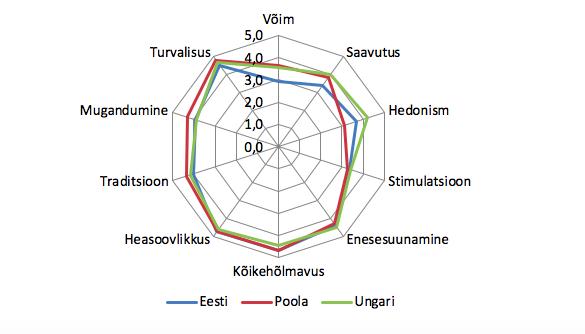 Joonis 20. Shalom Schwartzi kümne alusväärtuse levik Eestis, Poolas ja Ungaris (pööratud skaala, 1 = pole üldse minu moodi, 6 = väga minu moodi). Allikas: Euroopa Sotsiaaluuring 2018, Eesti, Poola ja Ungari