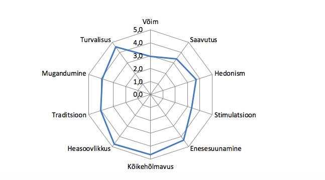 Joonis 21. Shalom Schwartzi kümne alusväärtuse levik Eestis (pööratud skaala, 1 = pole üldse minu moodi, 6 = väga minu moodi). Allikas: Euroopa Sotsiaaluuring 2018, Eesti
