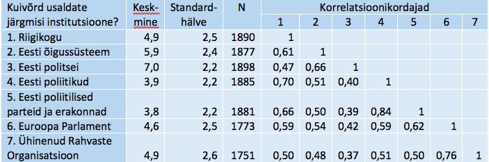 Tabel 1. Poliitilise usalduse tunnusrühma keskmised ja Pearsoni korrelatsioonikordajad