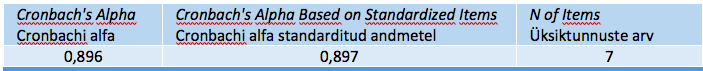 Tabel SPSS_2. Reliability Statistics – Reliaabluse statistikud