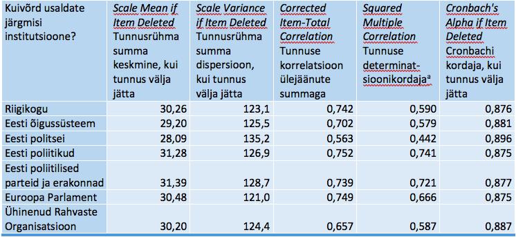 Tabel SPSS_5. Item-Total Statistics – Tunnus-tunnusrühm statistika