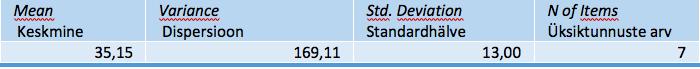 Tabel SPSS_7. Scale Statistics – Tunnusrühma statistika