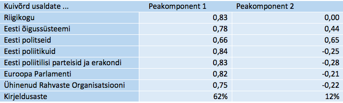 Tabel 2. Kahekomponendiline mudel institutsioonide usalduse tunnusrühmas