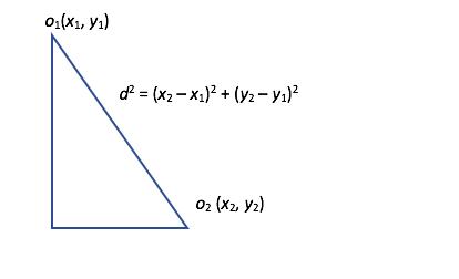 Joonis 1. Linnulennukaugus ehk eukleidiline kaugus kahe punkti vahel tasandil