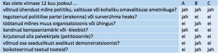 Tabel 3. Näide sagedustabelil põhinevate mõõdikute kohta