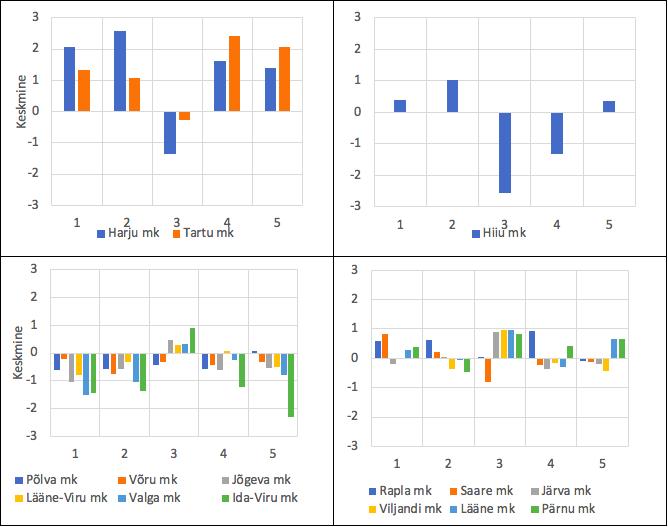 Joonis 6. Klasterdustunnuste standarditud väärtused klastrite kaupa