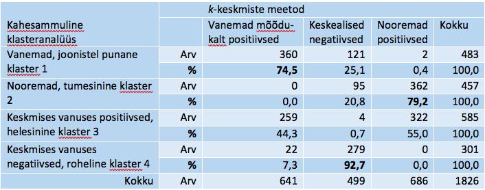 Tabel 18. Näite klasterduste kokkulangevusi k-keskmiste meetodil ja kahesammulise klasteranalüüsiga