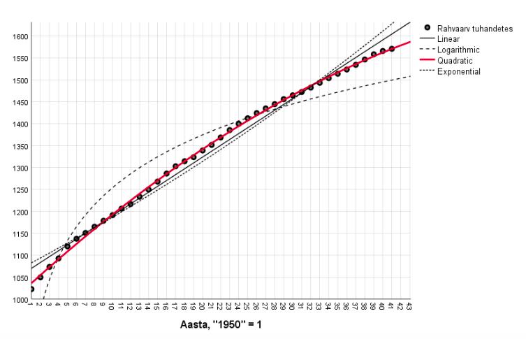 Joonis 6. Erinevate trendijoonte sobitamine rahvaarvu muutustele 1950.–1990. aastatel  Tõlge: Linear – lineaarne funktsioon, Logarithmic – logaritmfunktsioon, Quadratic – ruutfunktsioon, Exponential – eksponentfunktsioon