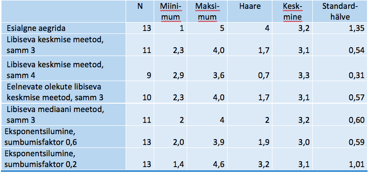 Tabel 6. Erinevate silumisviiside näite kokkuvõte