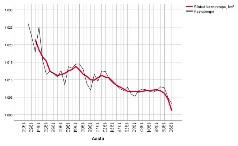 Joonis 7. Libiseva keskmise meetodil silutud rahvaarvu kasvutempo 1950.–1990. aastatel