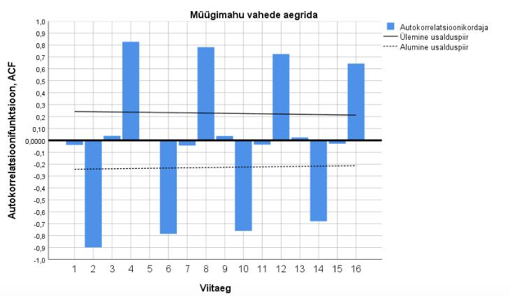 Joonis 10. Müügimahu ja müügimahu vahede (juurdekasvude) autokorrelatsioonifunktsioon, k = 16