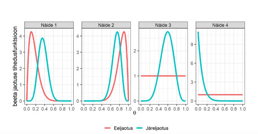 Joonis 2. Näidetes 1 kuni 4 esitatud eel- ja järeljaotuste võrdlus N = 10 korral