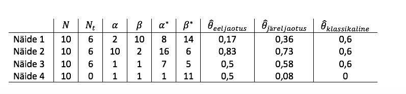 Tabel 1. Näidetes 1 kuni 4 leitud punkthinnangute võrdlus N = 10 korral