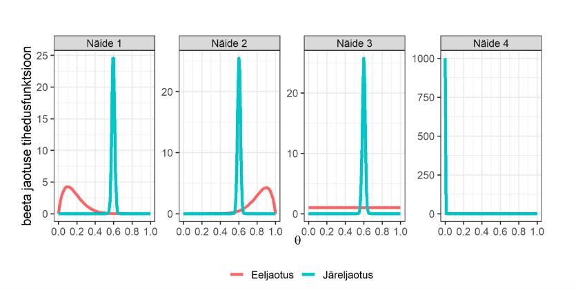 Joonis 3. Näidetes 1 kuni 4 esitatud eel- ja järeljaotuste võrdlus N = 1000 korral