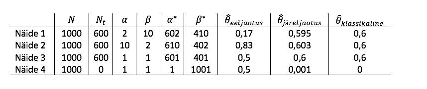 Tabel 2. Näidetes 1 kuni 4 leitud punkthinnangute võrdlus N = 1000 korral