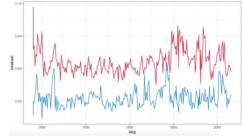 Positiivsete (punane) ja negatiivsete (sinine) emotsioonide osakaal kõnedes